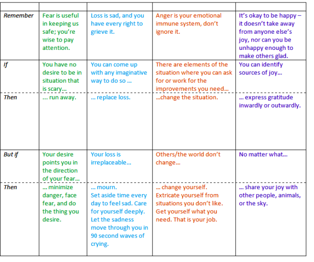 EMotions Worksheet: What to Do With Them, cont, page 2